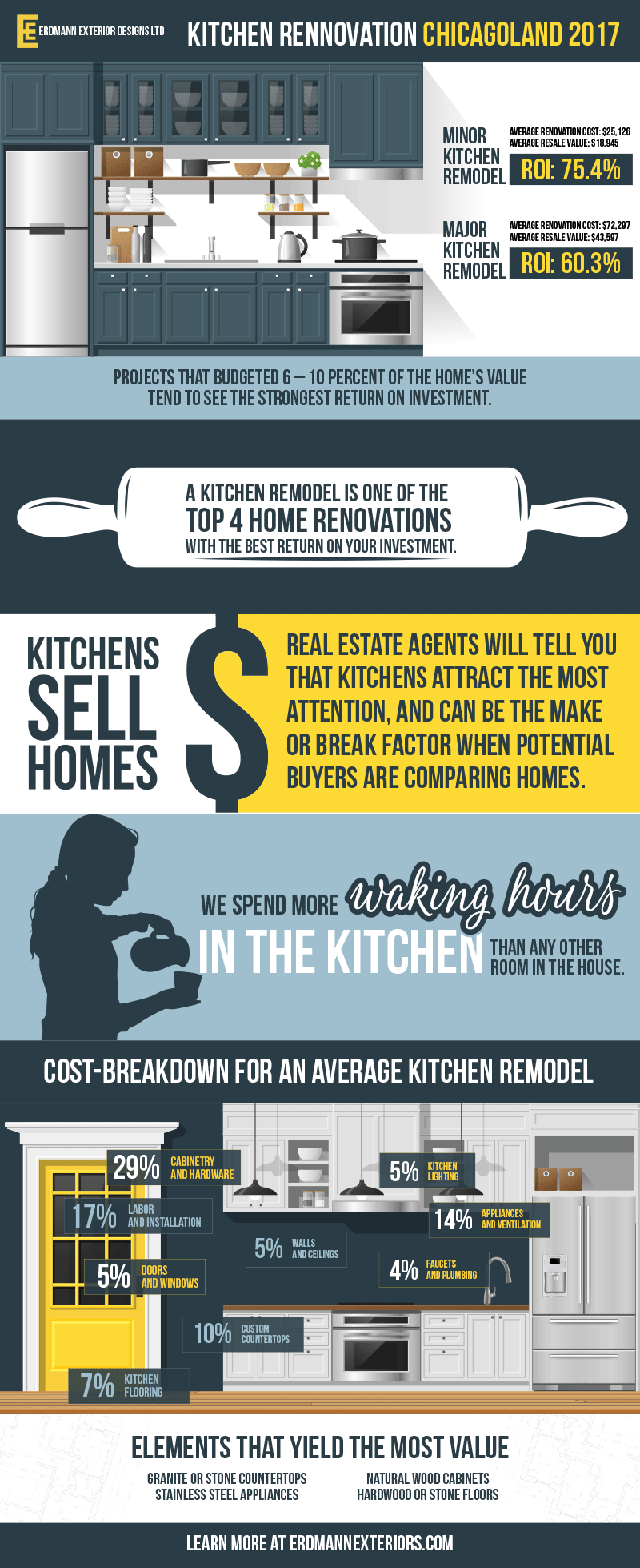 The ROI of a Kitchen Remodel   Returns on Remodeling a Kitchen