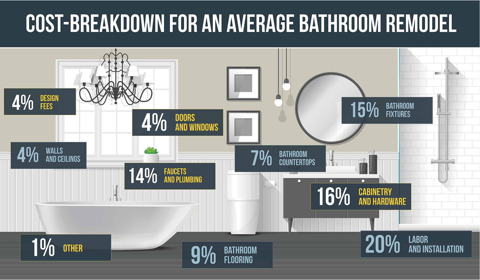 The ROI Of A Bathroom Remodel - Bathroom remodel cost breakdown