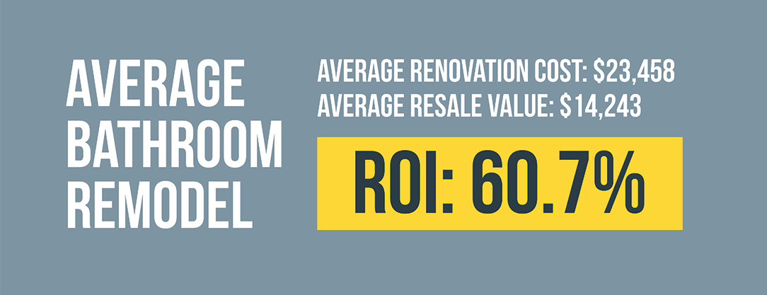 Value Report From Remodeling Magazine, The Average Cost And Return For Bathroom  Remodels In The Chicagoland Area Are As Follows: